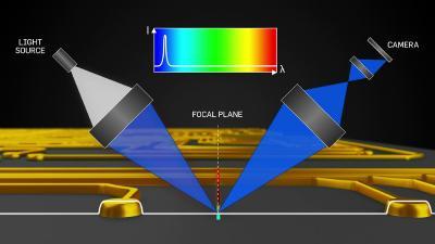"""Konfokales Linien-Design mit weißer Lichtquelle, Reflexion von """"oranger"""" und """"blauer"""" Wellenlänge von den Höhen- und Tiefenpunkten eines Objekts (oben und unten) zu bestimmten Pixeln auf einer Kamera."""