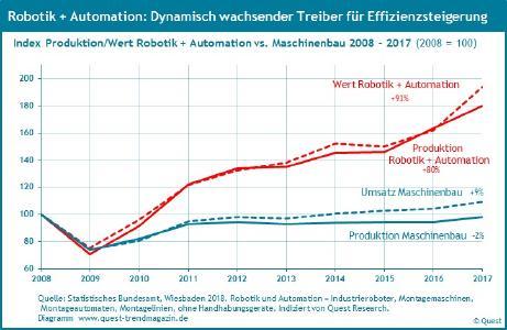 Produktion und Umsatz von Robotik und Automation 2008 - 2017