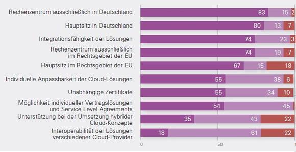 Mehr als drei Viertel der Kunden erwarten von ihrem Cloud-Anbieter, dass er seine Rechenzentren und seinen Hauptsitz in Deutschland hat. Die Mehrheit hält es zudem für unverzichtbar, dass Cloud-Dienste individuell angepasst werden können. Quelle: Bitkom