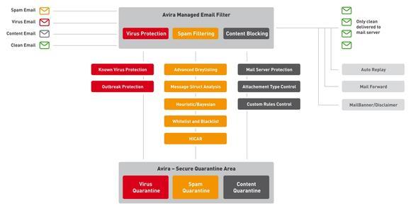 AMES überprüft die E-Mails auf Spam und Viren und stellt die sicheren Nachrichten an den Mail-Server des Unternehmens zu