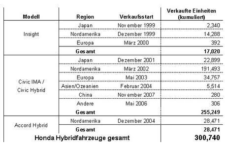 Honda Hybrid Verkäufe nach Modell und Region (Stand: Ende Januar 2009)