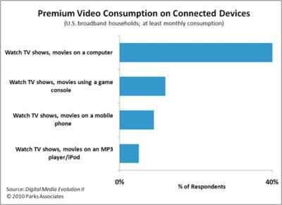 Consumption of PC video is increasing, but TV still main video source for households