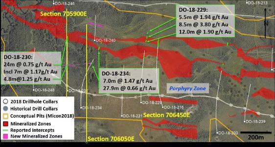 : Bohrplan für den Westteil der Porphyry Zone. Beachten Sie die früher berichtete Bohrung DO-18-216 160m östlich von DO-18-229 und die Kontinuität der Vererzungshöfe (aktuelle Gittermodelle verwenden einen Cut-off-Gehalt von 0,1 g/t Au) zwischen diesen Bohrungen. Beachten Sie die neuen Vererzungszonen (rosafarbene Polygone) in Bereichen, die früher als taubes Gestein klassifiziert wurden