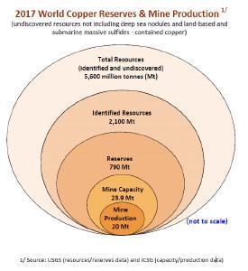 Um Kupfer braucht an sich keine Sorgen machen. Gegenwärtig liegt der geschätzte Wert aller Ressourcen bei rund 5,6 Mio Tonnen