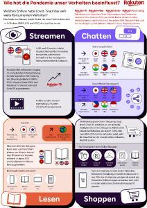 Infografik von Rakuten Europe zu dem Einfluss der Covid-Maßnahmen auf das Konsumverhalten in den Bereichen Streaming, Chatten, Lesen und Shoppen