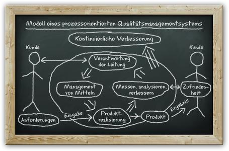 In Anlehnung an ISO 9001:2008