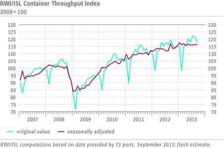 RWI/ISL Container Throughput Index September 2013