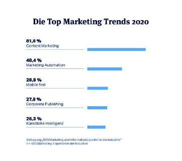 Die B2B-Marketing-Trends 2020