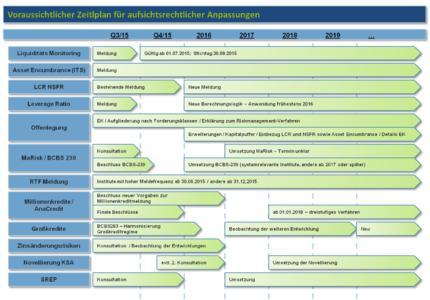 Voraussichtlicher Zeitplan für aufsichtsrechtliche Anpassungen
