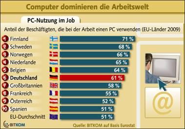 61 Prozent aller Berufstätigen arbeiten mit dem Computer