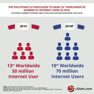Philippines B2C E-Commerce Market 2015_Infographic by yStats.com