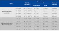 Panasonic hat sein Portfolio der Mangandioxid-Lithium-Batterien (CR-Serie) um insgesamt neun Knopfzellen und zylindrische Modelle für Hoch- bzw. Niedrigtemperaturanwendungen ergänzt