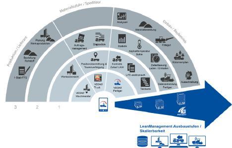 Die vielfältigen Technologien ermöglichen es die einzelnen Komponenten beliebig miteinander zu kombinieren. Auf diese Weise kommt jedes Unternehmen zu der für diese maßgeschneiderte Lösung. Die Übersicht zeigt mögliche Ausbaustufen bzw. Komponenten