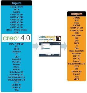 Die Werkzeuge von Datakit unterstützen jetzt auch Creo Parametric 4.0