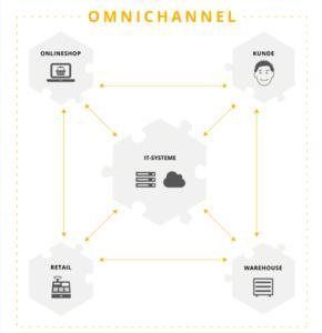 Softwarehersteller verbinden Online- und Offlinewelten