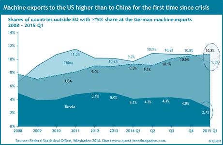 German machine exports to China, the US and Russia 2008 - 2015 Q1