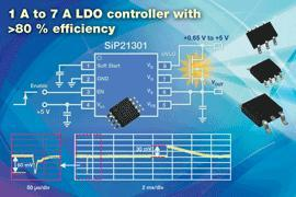 Vishay's New SiP21301 LDO Controller Offers Adjustable and Fixed 1.2-V and 1.5-V Output Voltages With 80% Efficiency