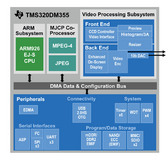New Low-Cost DaVinci™ Processor Spurs Growth for Portable, HD Video Applications