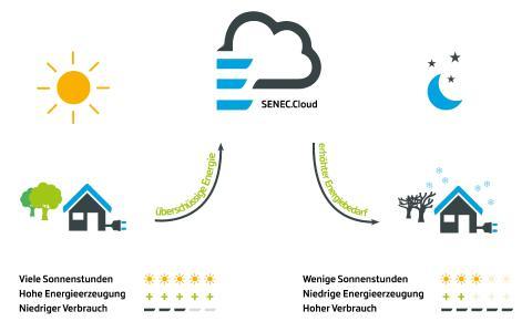 Funktionsweise SENEC.Cloud 2.0 - Steht an wolkenverhangenen Tagen oder im Winter nicht genügend Sonnenstrom zur Verfügung, erhalten SENEC-Kunden den selbst produzierten und in der Cloud gespeicherten Sonnenstrom zurück Quelle: SENEC