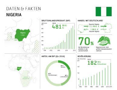 Wissenswertes über Nigeria (Foto: BITZER)