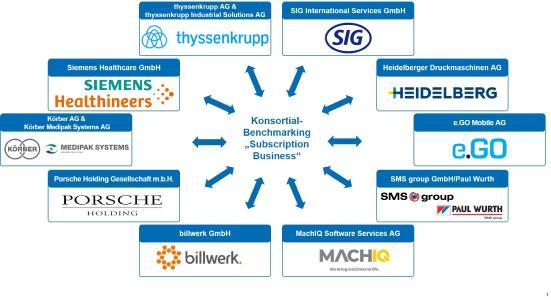 Konsortialpartner der Benchmarking-Studie Subscription-Business / © FIR