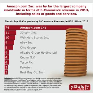 Top 10 Companies by E-Commerce Revenues