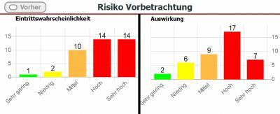 Abbildung 4: Dashboard - Risiko Vorbetrachtung