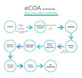 EvidentIQ group to launch new eCOA and eFeasibility offerings combining scientific services with a comprehensive software suite usable on any device