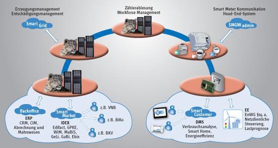 IDSpecto der GÖRLITZ AG ist die vollintegrierte Softwarelösung für alle Anforderungen des Energiemarktes