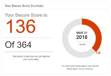 2018-03-21 11_55_43-Office 365 _ Secure Score.png