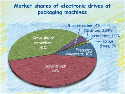 Electronic drives 2016 at packaging machines