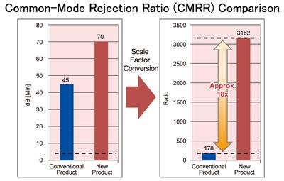 ROHM Semiconductor Presents Opamps Ideal for Motion Sensor Signal Amplification