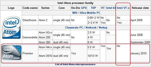 Intel Atom CPU Features