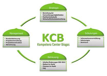 Das Leistungsspektrum des kompetenz-Cente-Biogas der Energy2market GmbH