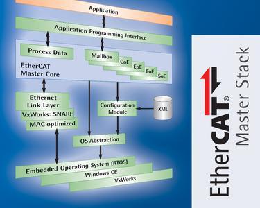 EtherCAT Master Stack