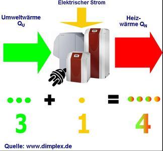 Energiequellenverhältnis für Dimplex Wärmepumpen