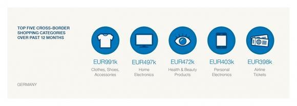 Die fünf wichtigsten Bereiche des deutschen grenzüberschreitenden Einkaufs der letzten 12 Monate sind: Kleidung, Schuhe und Accessoires (991.000 EUR); Heimelektronik (497.000 EUR), Gesundheits- und Beautyprodukte (472.000 EUR); Klein-Elektronik (403.000 EUR) und Flugtickets (398.000 EUR).