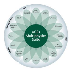 ACE+ Suite ermöglicht es Ingenieuren, unterschiedliche physikalische Bereiche in einer einzigen Simulation zu kombinieren