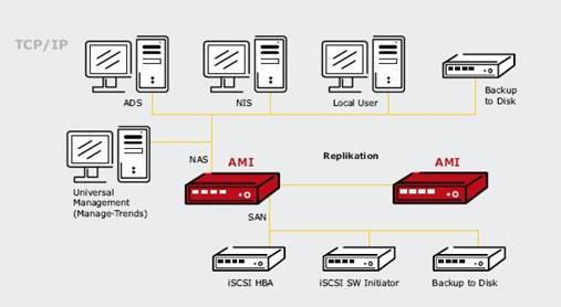 Mit den intelligenten Speichersystemen von American Megatrends bedarfsgerecht einsteigen und bis zu  256 TerraByte adressieren