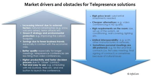 Market drivers & obstacles for Telepresence solutions