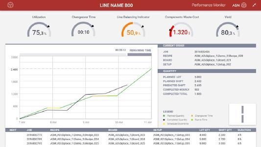Echtzeit-KPIs, Drilldown-Funktionalitäten, verfügbar auf Mobilgeräten, rollenspezifische Ansichten, automatisierte Reports und Alerts – mit ASM Performance Monitor 2.0 stellt Technologieführer ASM eine weitere leistungsstarke Komponente für das moderne Factory Monitoring bereit / Quelle: ASM