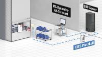 Schematische Darstellung der Lagersituation bei der Robert Aebi GmbH in Achstetten