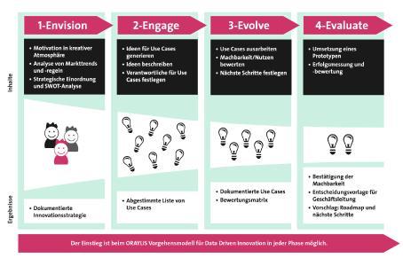 Die Entwicklung datengetriebener Innovationen folgt bei Oraylis einem flexibel handhabbaren Phasenmodell
