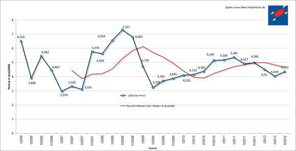 Entwicklung des KWK-Index in den letzten Jahren (BHKW-Infozentrum)