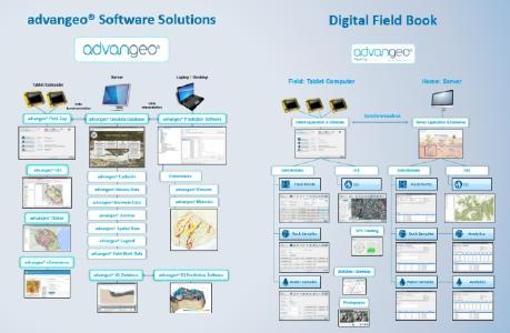 Überblick der advangeo® Software Solutions und der advangeo® Field Cap Software zur Felddatenerfassung mit integrierter Serverlösung