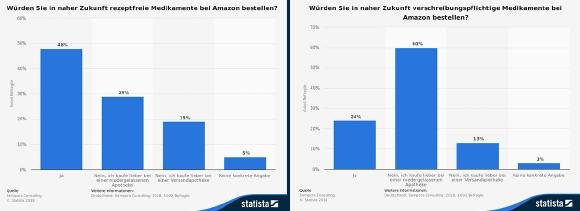 Amazon und Pharma Statistic / Quelle: Statista