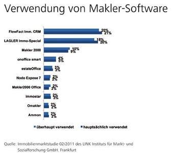 Marktstudie: Maklersoftware wirkt sich stark auf Unternehmenserfolg aus