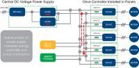 Die Wandlung von Gleichstrom auf Wechselstrom muss nicht durch einen Wechselrichter erfolgen - die Netzinfrastruktur ermöglicht eine Optimierung der Energiebeschaffung und Netzstabilisierung