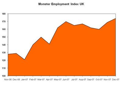 Online Recruitment Activity in the UK Rises in December