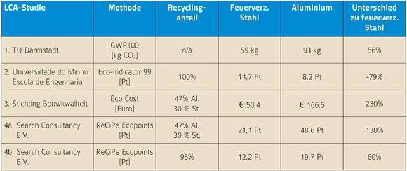 Tab. 2: Ergebnisse der vorliegenden LCA-'Cradle-to-Grave'-Studie zu Lichtmasten aus Aluminium und aus feuerverzinktem Stahl. (Pt=Punkte; Eco-Indikator 99 Punkte sind nicht direkt mit ReCiPe-Punkten vergleichbar)